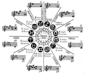 musiczodiac